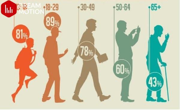 Xác định khách hàng mục tiêu theo độ tuổi