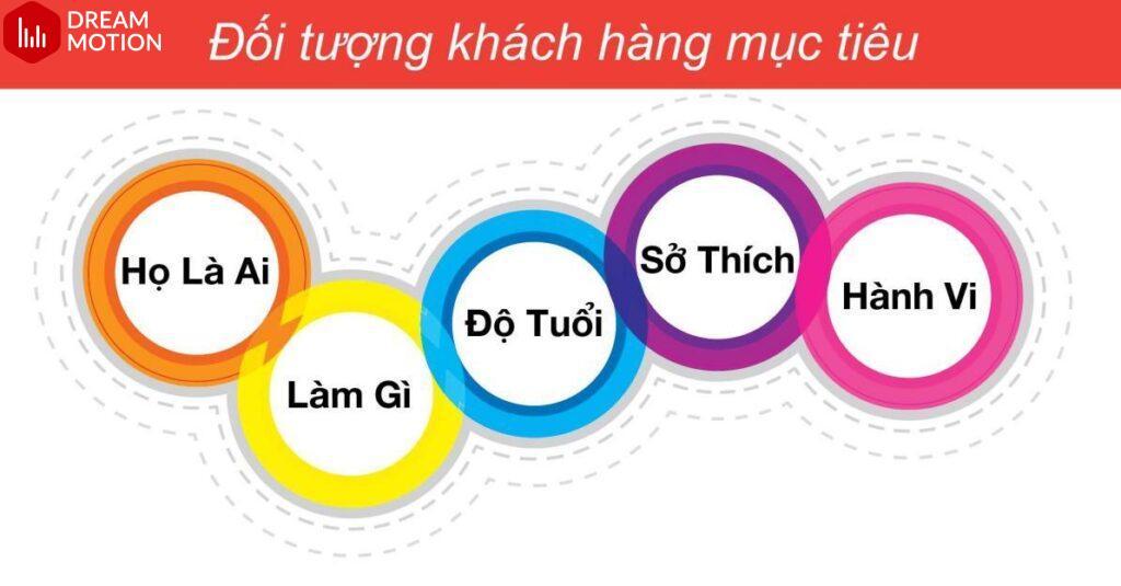 Đối tượng khách hàng mục tiêu - bước xác định các tính cách thương hiệu cơ bản